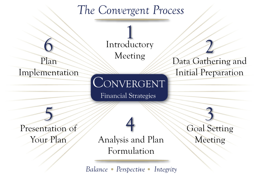 The Convergent Process of Goal Based Wealth Management Strategies